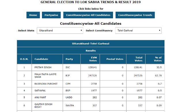 General election 2019 Uttarakhand